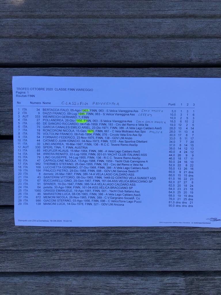 Classifica FINALE Classe Finn Trofeo Ottobre 2020